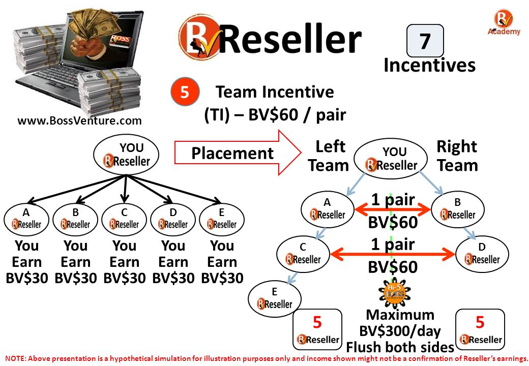 7 Incentives 5 Team Incentive (TI) – BV$60 / pair Placement Left Team
