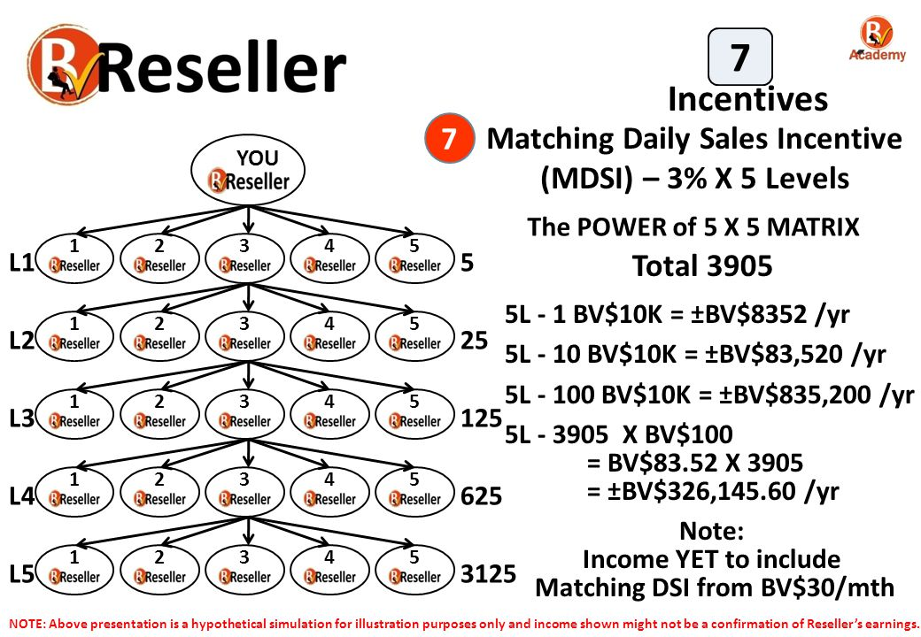 Matching Daily Sales Incentive Matching DSI from BV$30/mth