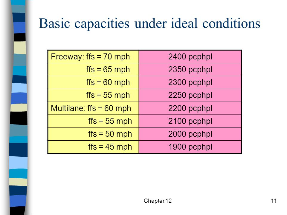 Basic capacities under ideal conditions