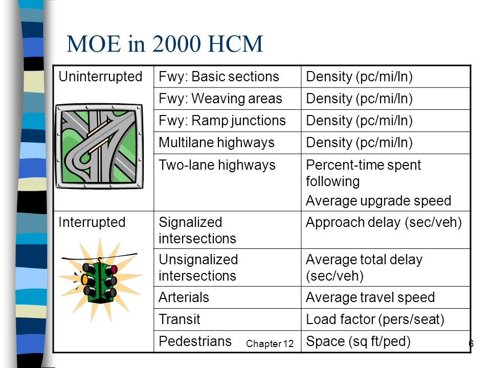 MOE in 2000 HCM Uninterrupted Fwy: Basic sections Density (pc/mi/ln)