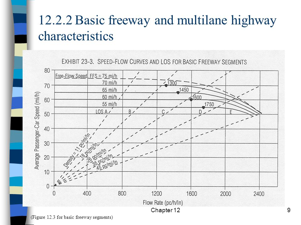 12.2.2 Basic freeway and multilane highway characteristics