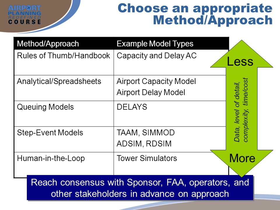 Choose an appropriate Method/Approach