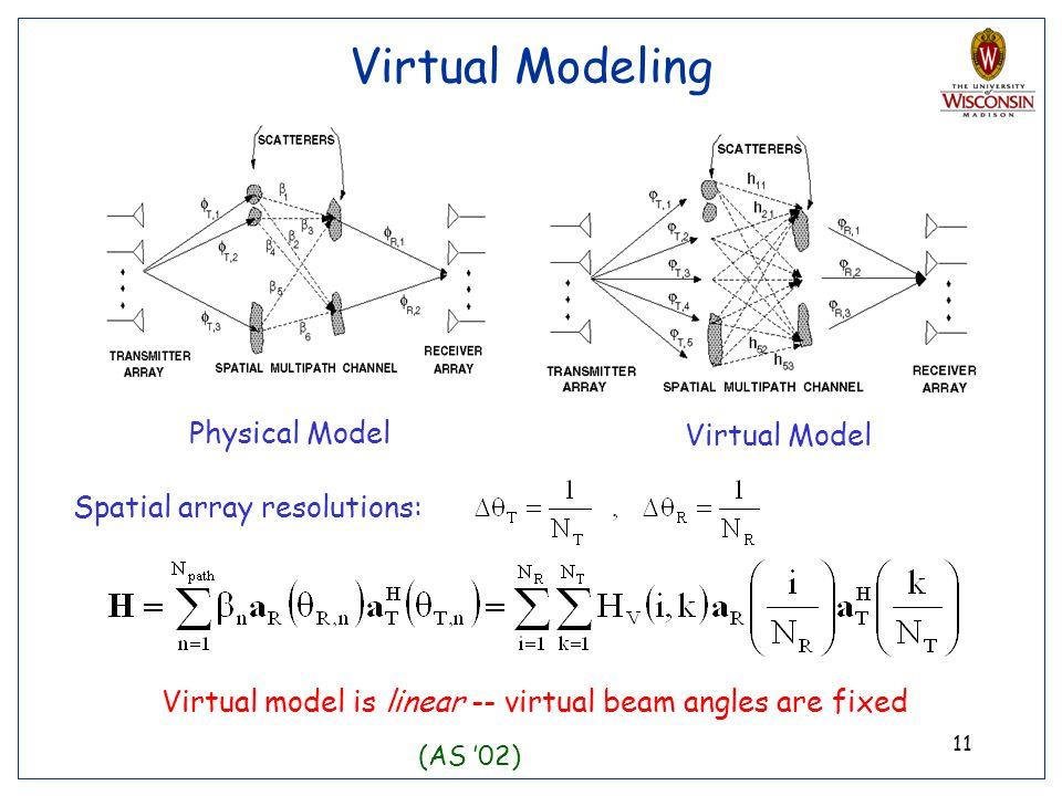 Virtual Modeling Physical Model Virtual Model