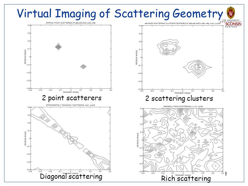 Virtual Imaging of Scattering Geometry