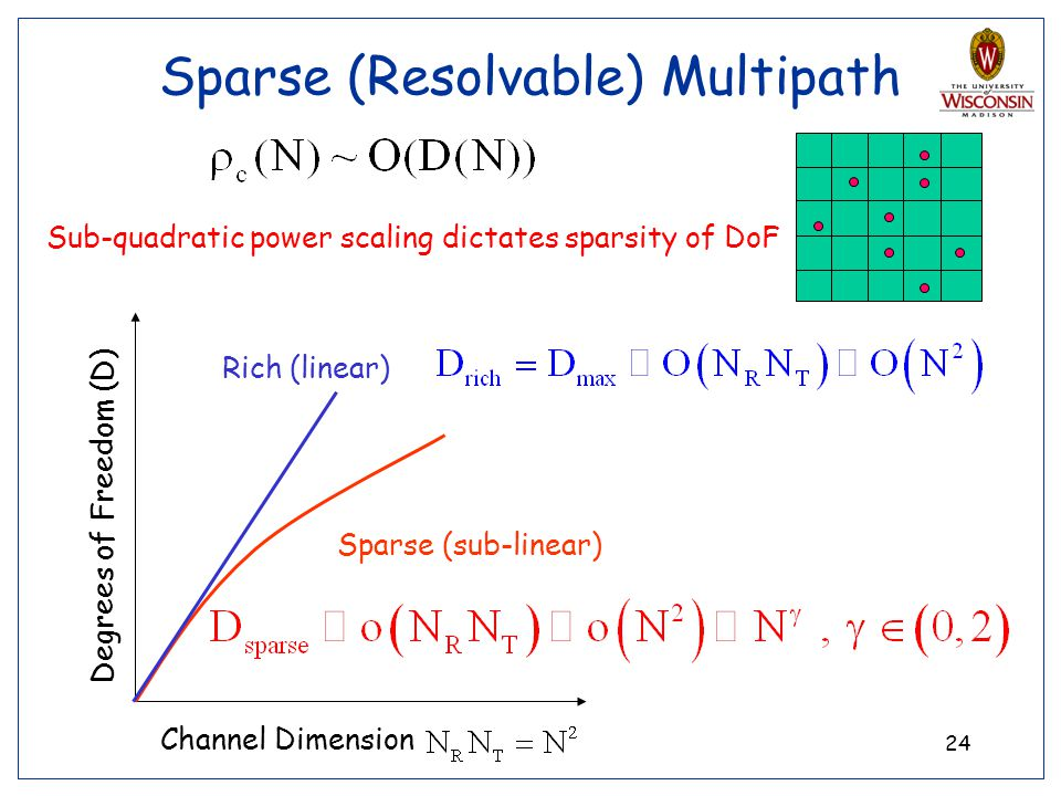Sparse (Resolvable) Multipath