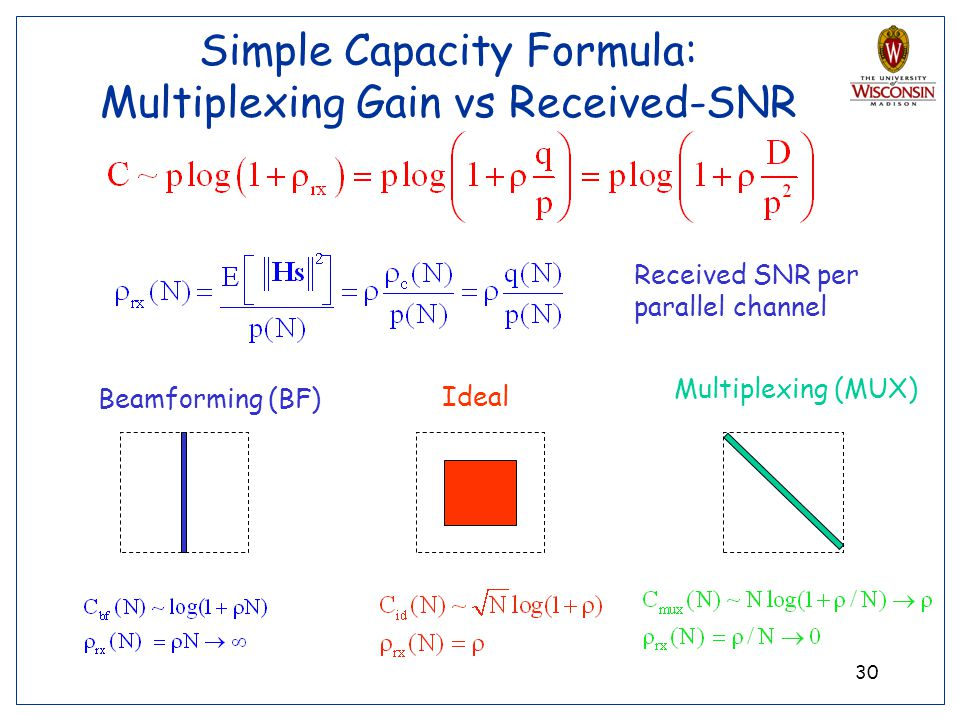 Simple Capacity Formula: Multiplexing Gain vs Received-SNR