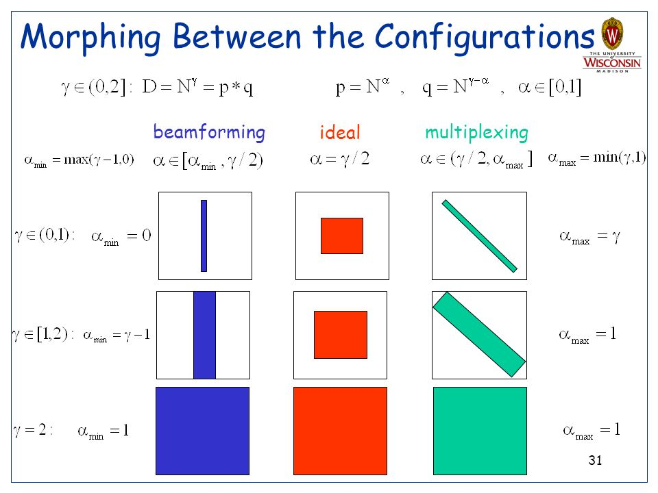 Morphing Between the Configurations