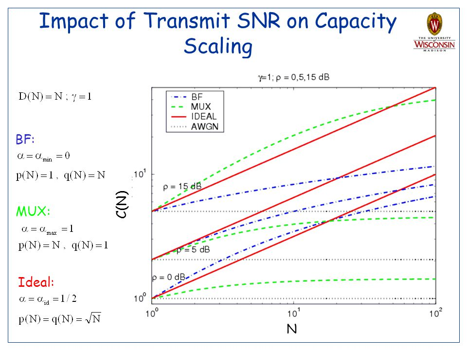Impact of Transmit SNR on Capacity Scaling