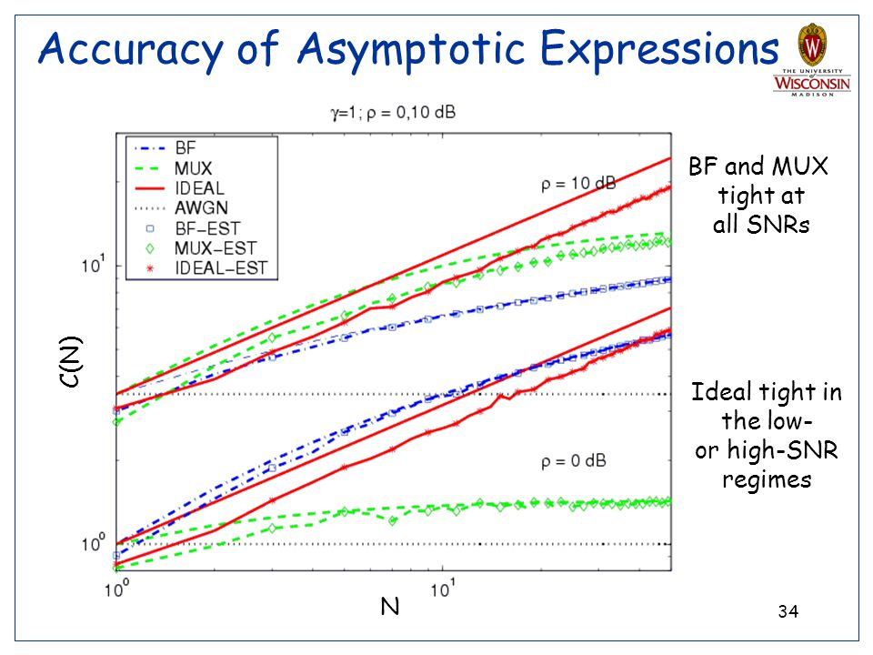 Accuracy of Asymptotic Expressions