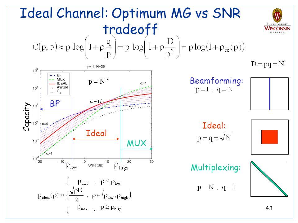Ideal Channel: Optimum MG vs SNR tradeoff