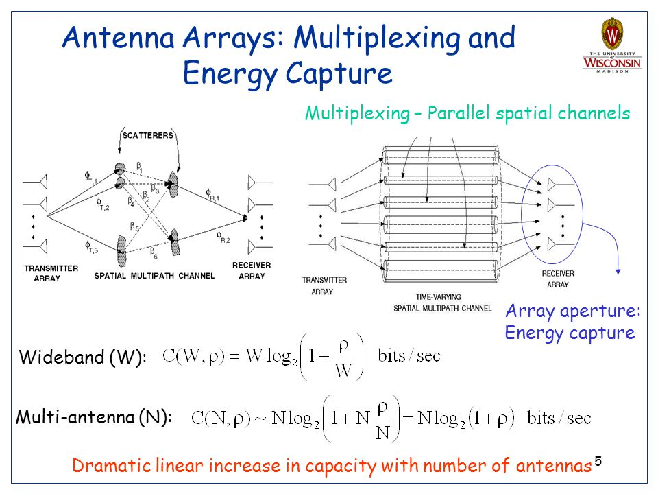 Antenna Arrays: Multiplexing and Energy Capture