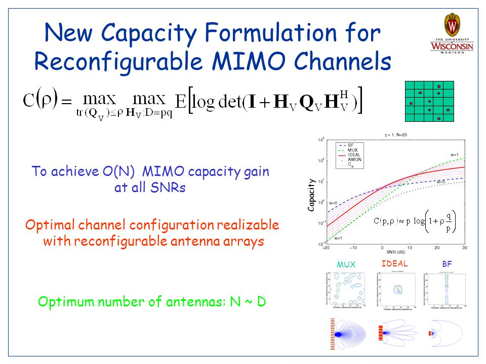 New Capacity Formulation for Reconfigurable MIMO Channels