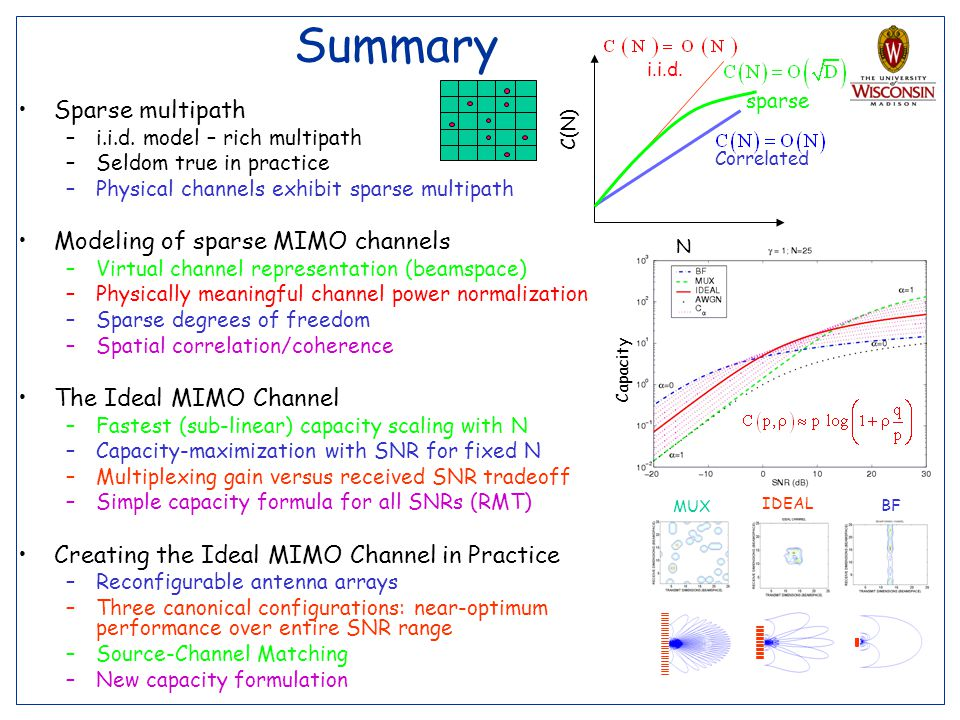 Summary Sparse multipath Modeling of sparse MIMO channels