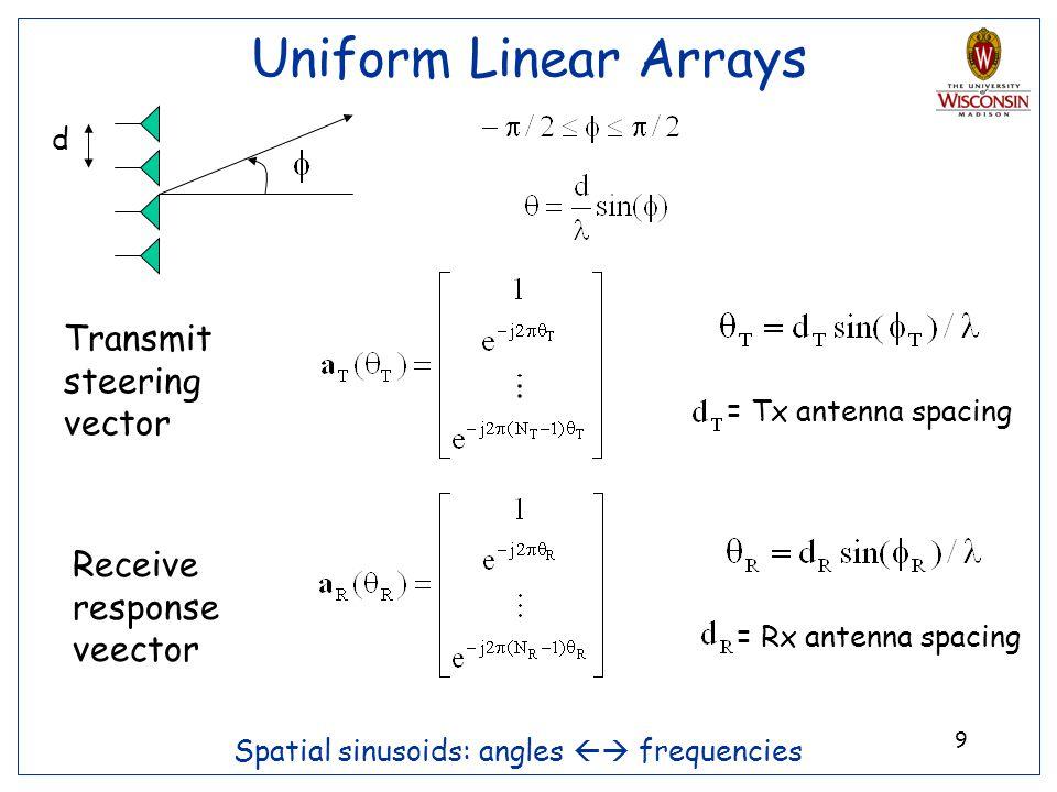 Uniform Linear Arrays Transmit steering vector
