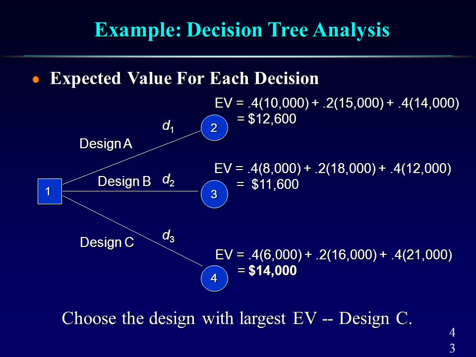 Assumptions of Cost-Volume Analysis