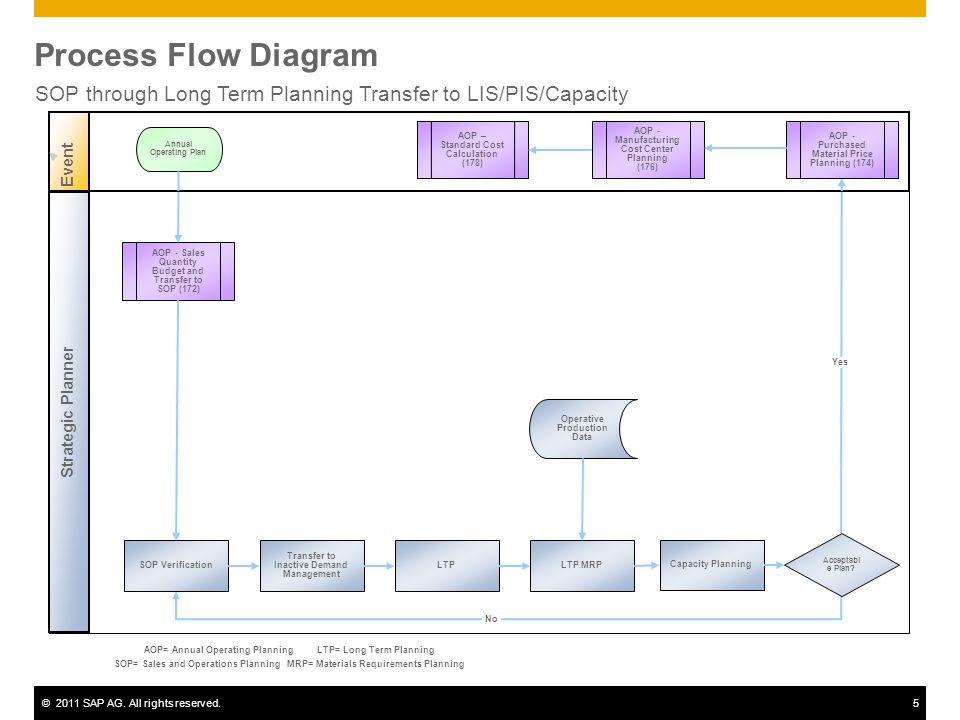 SOP through Long Term Planning Transfer to LIS/PIS/Capacity
