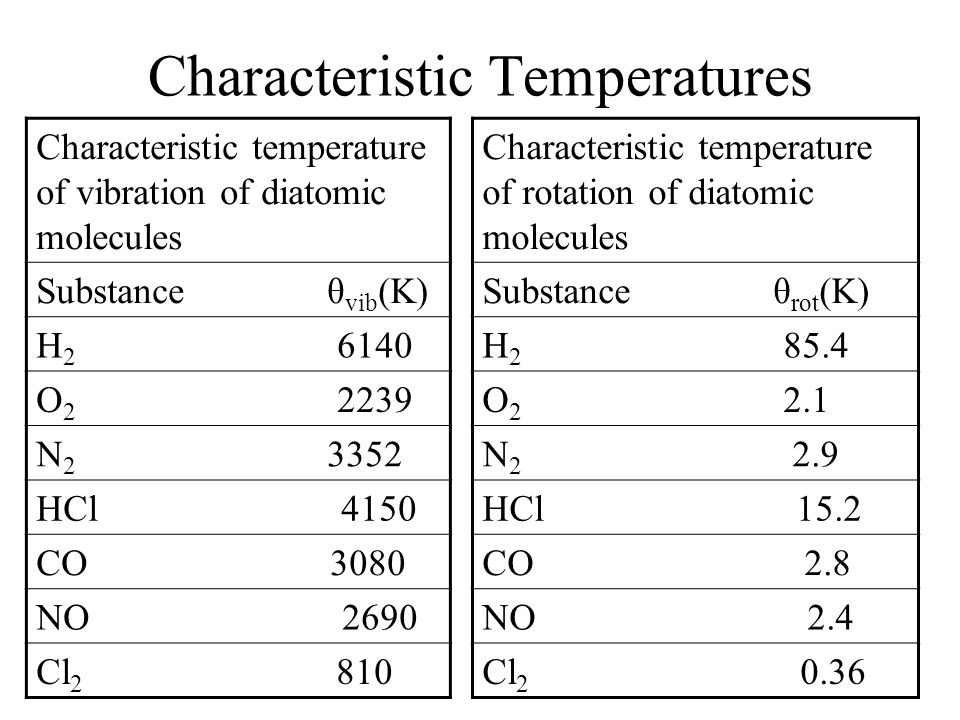 Characteristic Temperatures