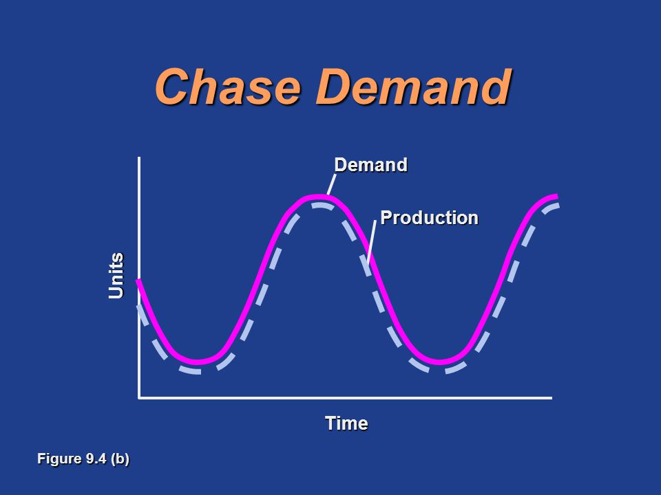 Chase Demand Production Demand Units Time Figure 9.4 (b)