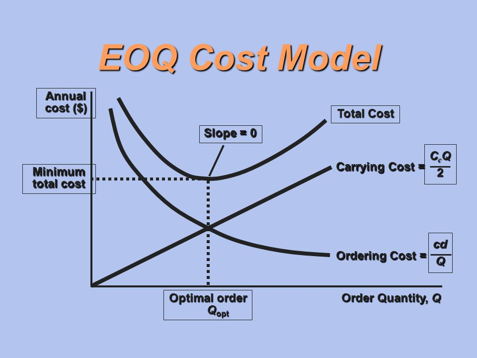 EOQ Cost Model Annual cost ($) Total Cost Slope = 0 CcQ 2