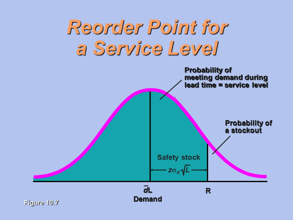 Reorder Point for a Service Level