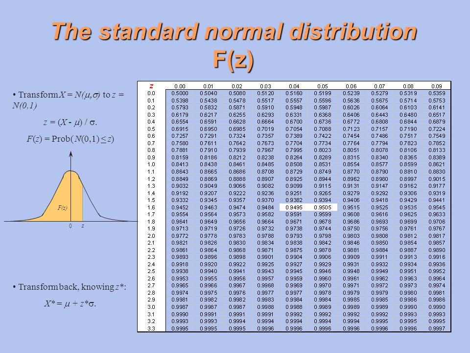 The standard normal distribution F(z)