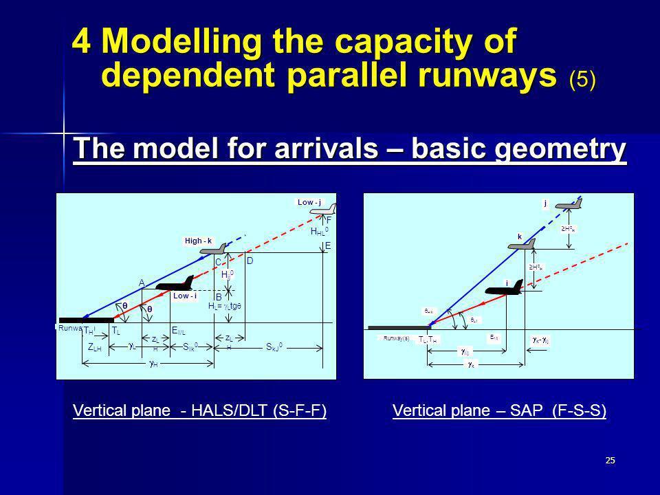 Vertical plane – SAP (F-S-S)