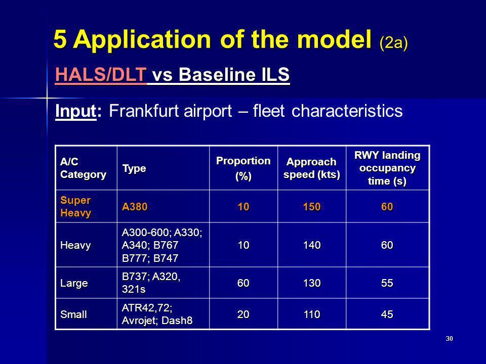RWY landing occupancy time (s)