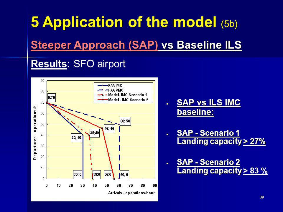 5 Application of the model (5b)