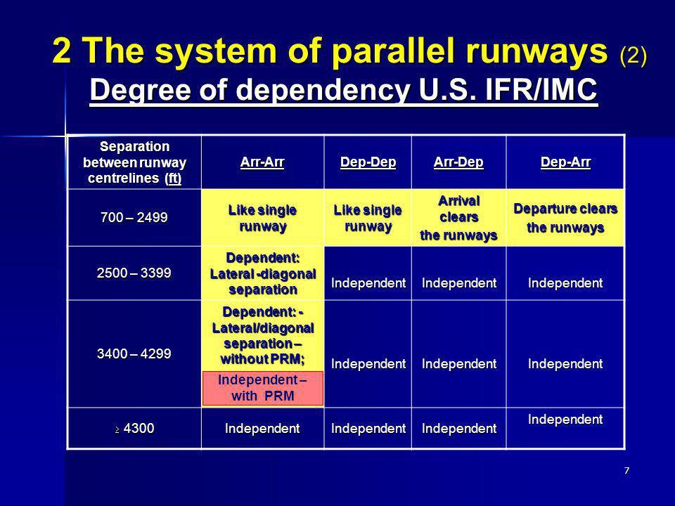 Separation between runway centrelines (ft)