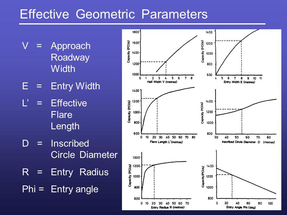 Effective Geometric Parameters