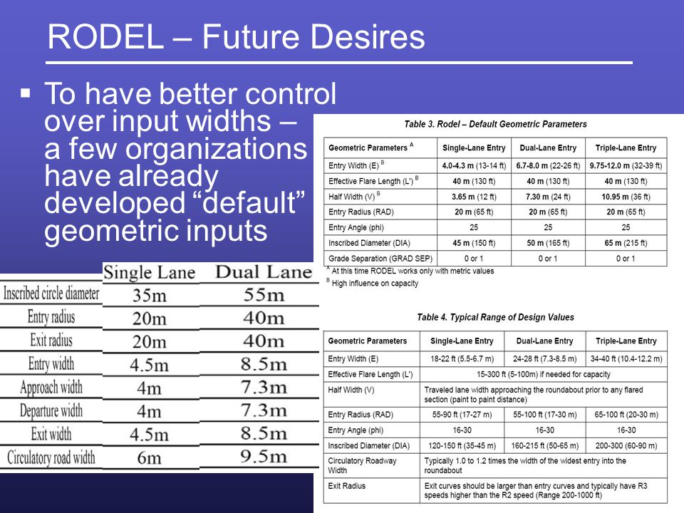 RODEL – Future Desires To have better control over input widths – a few organizations have already developed default geometric inputs.