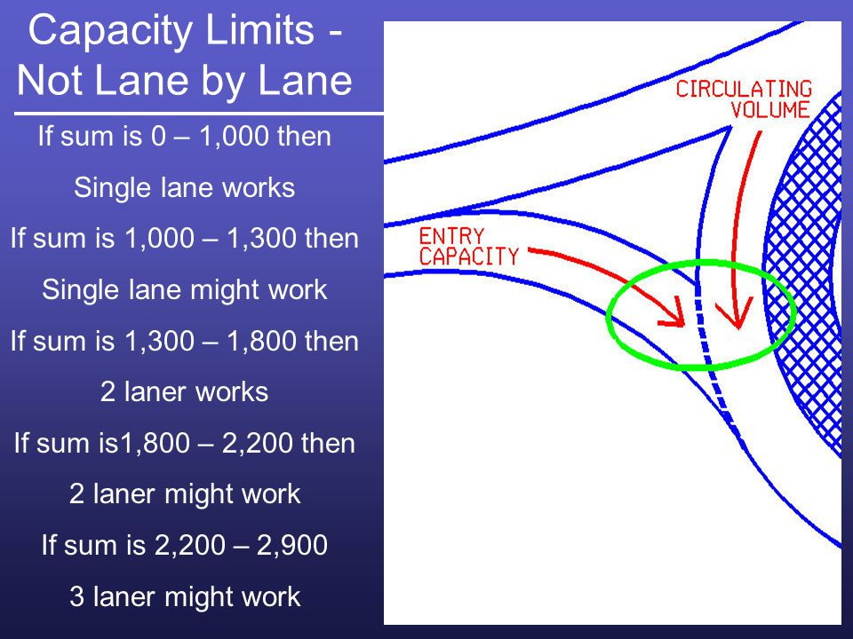 Capacity Limits - Not Lane by Lane