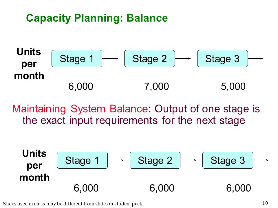 Capacity Planning: Balance