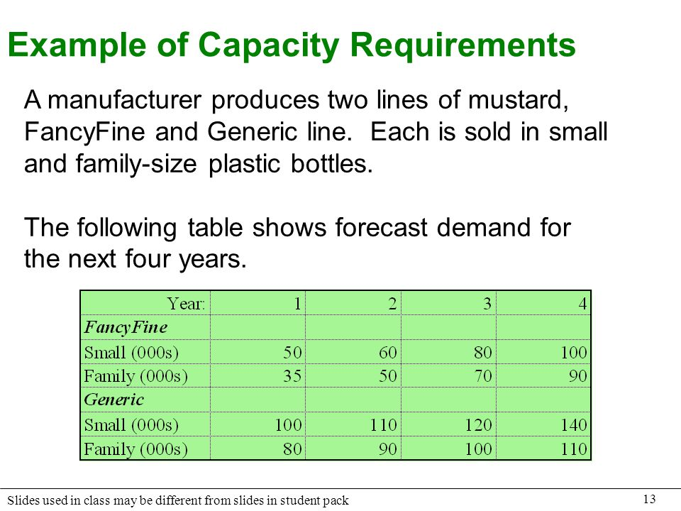 Example of Capacity Requirements