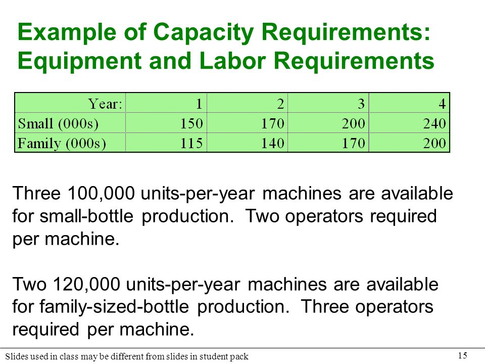 Example of Capacity Requirements: Equipment and Labor Requirements