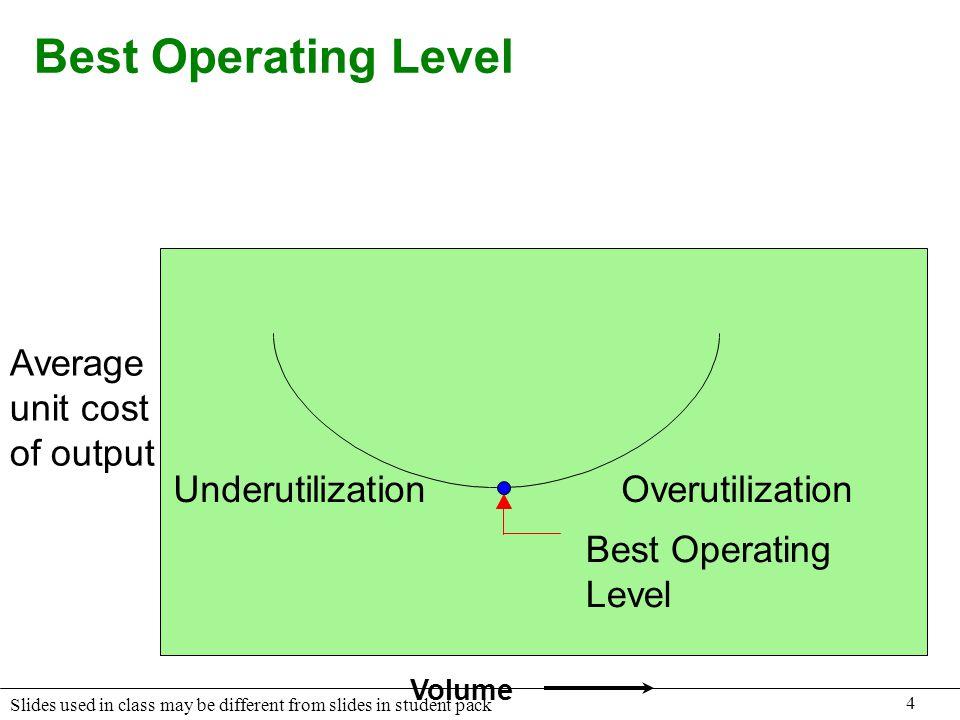 Best Operating Level Underutilization Best Operating Level Average