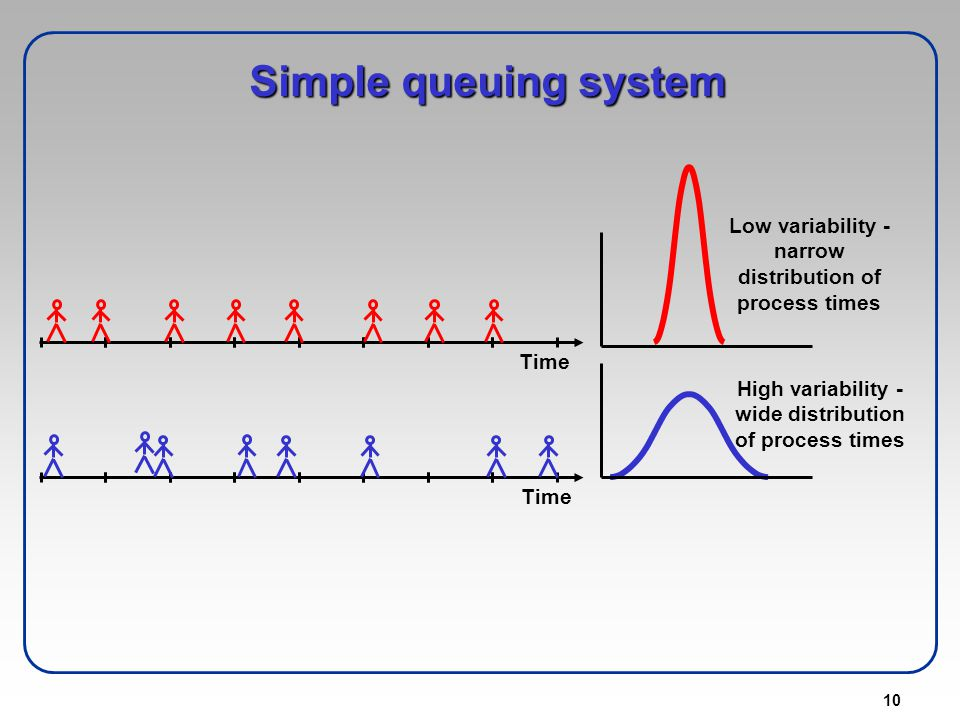 Simple queuing system Low variability - narrow distribution of process times. Time. High variability - wide distribution of process times.