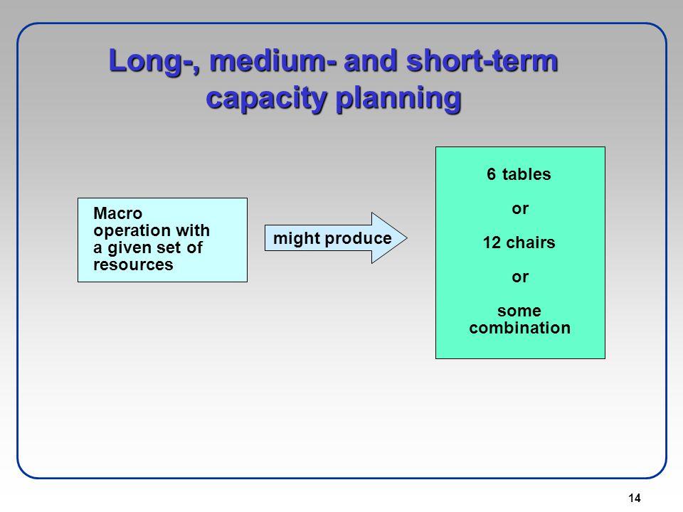 Long-, medium- and short-term capacity planning