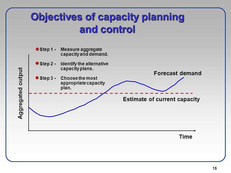 Objectives of capacity planning and control