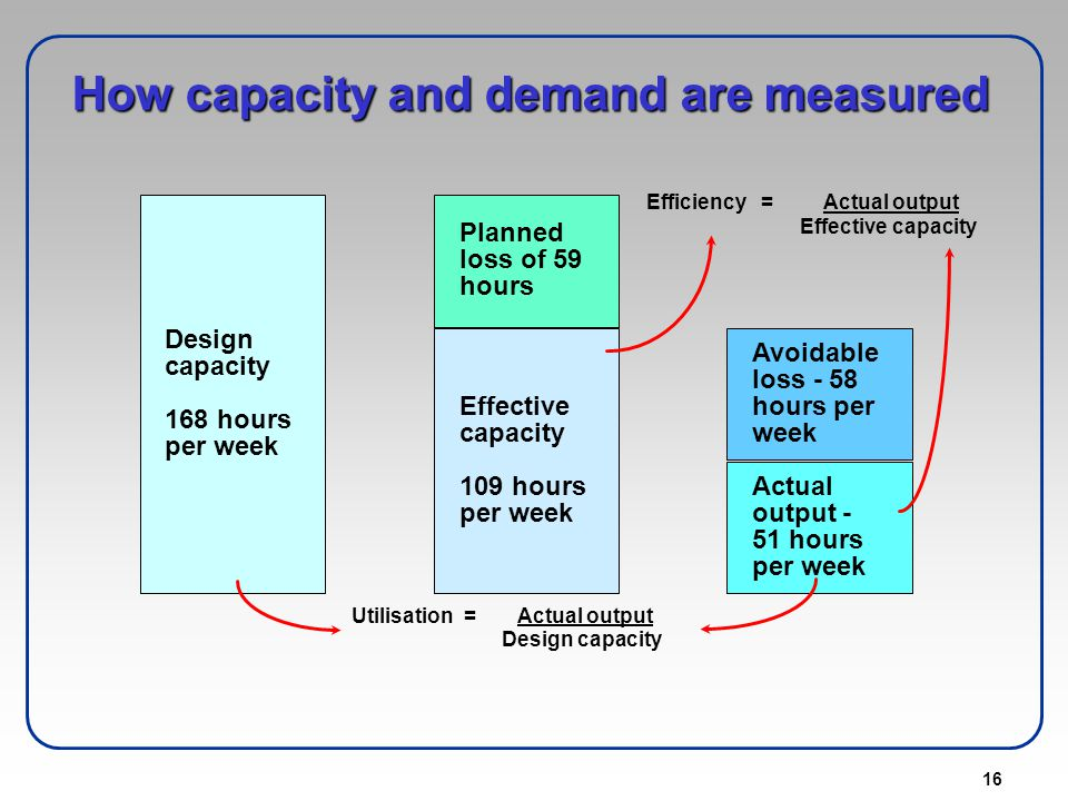 How capacity and demand are measured