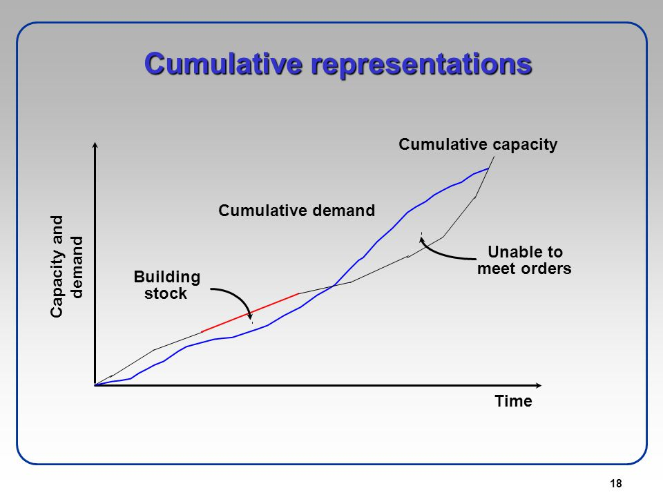 Cumulative representations