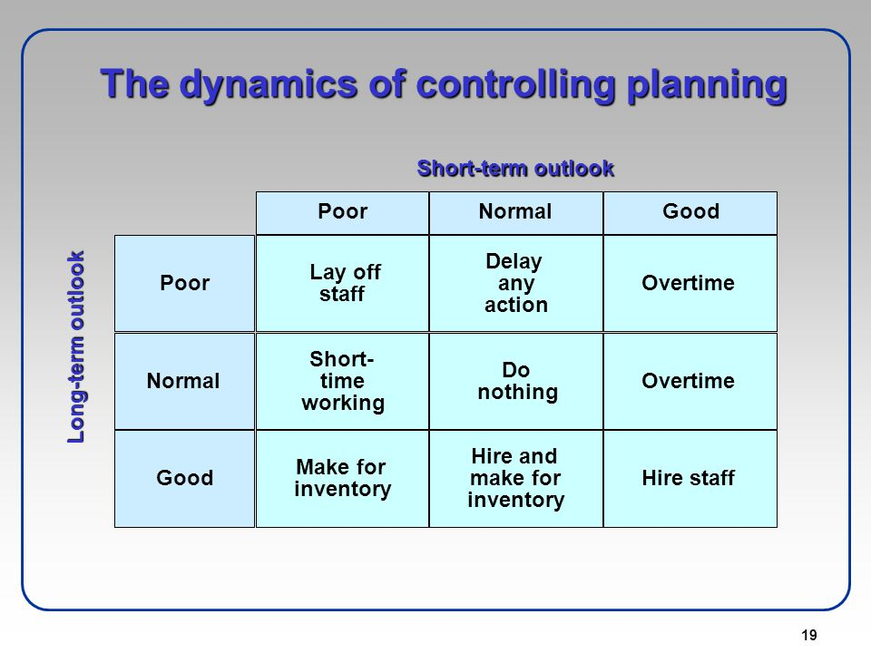 The dynamics of controlling planning