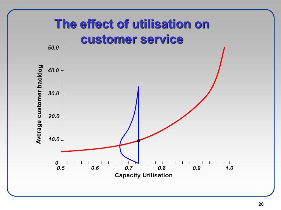 The effect of utilisation on customer service Average customer backlog
