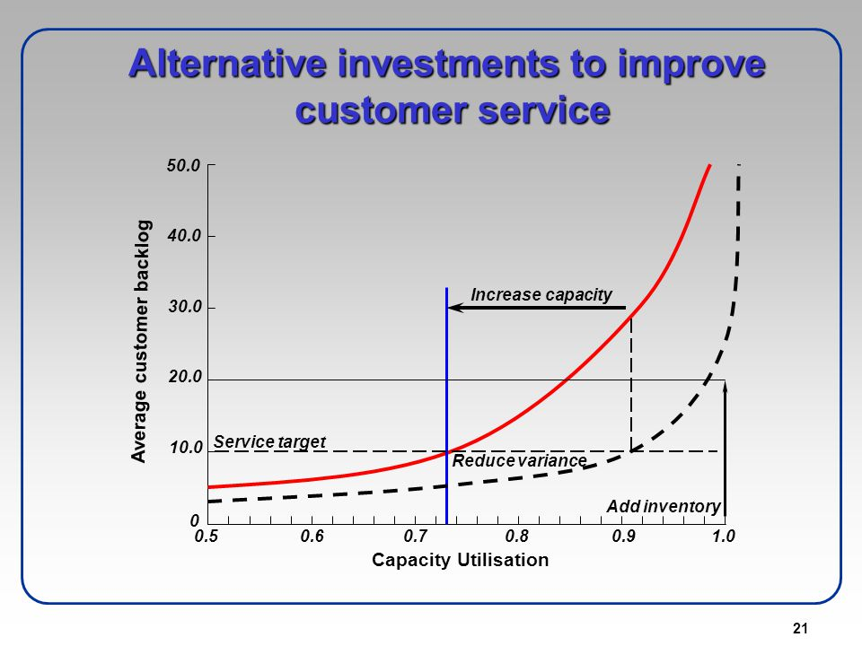 Alternative investments to improve customer service