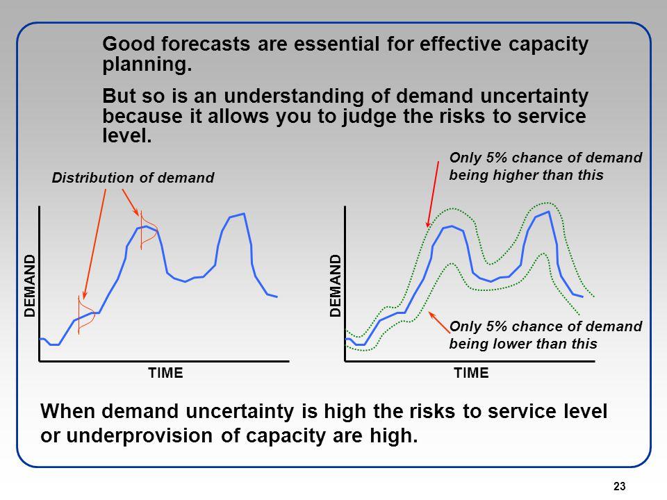 Distribution of demand