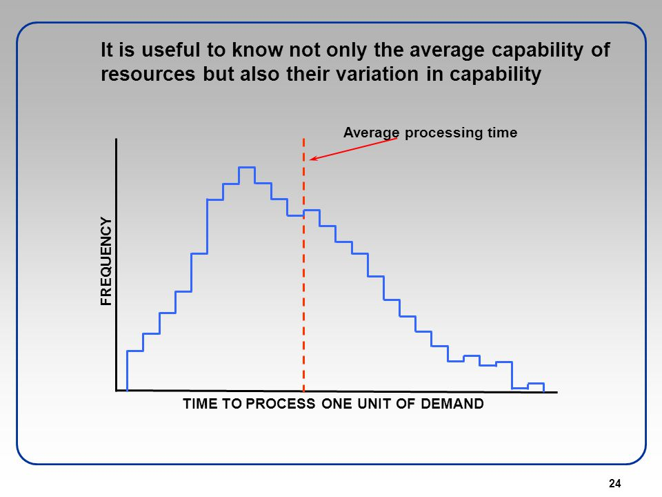 Average processing time TIME TO PROCESS ONE UNIT OF DEMAND