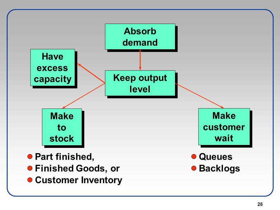 Absorb demand Have excess capacity. Keep output level. Make to stock. Make customer wait. Part finished,