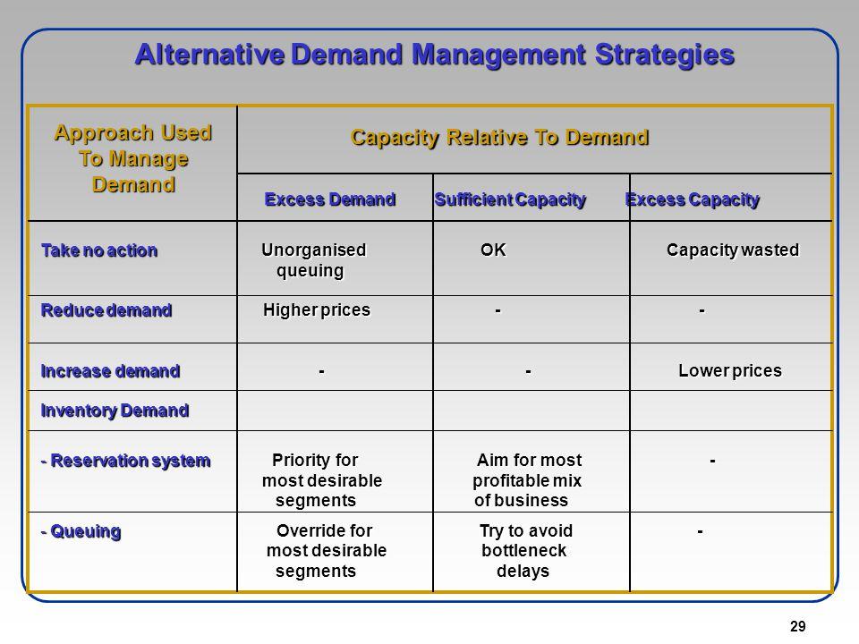 Alternative Demand Management Strategies