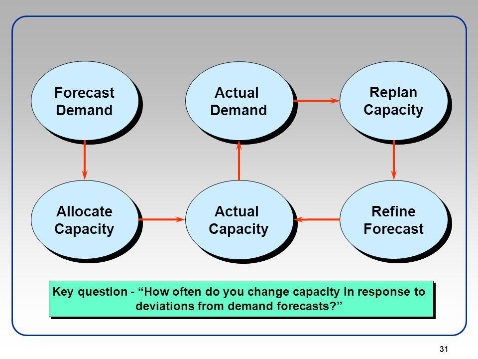 Actual Demand Forecast Replan Capacity Allocate Refine