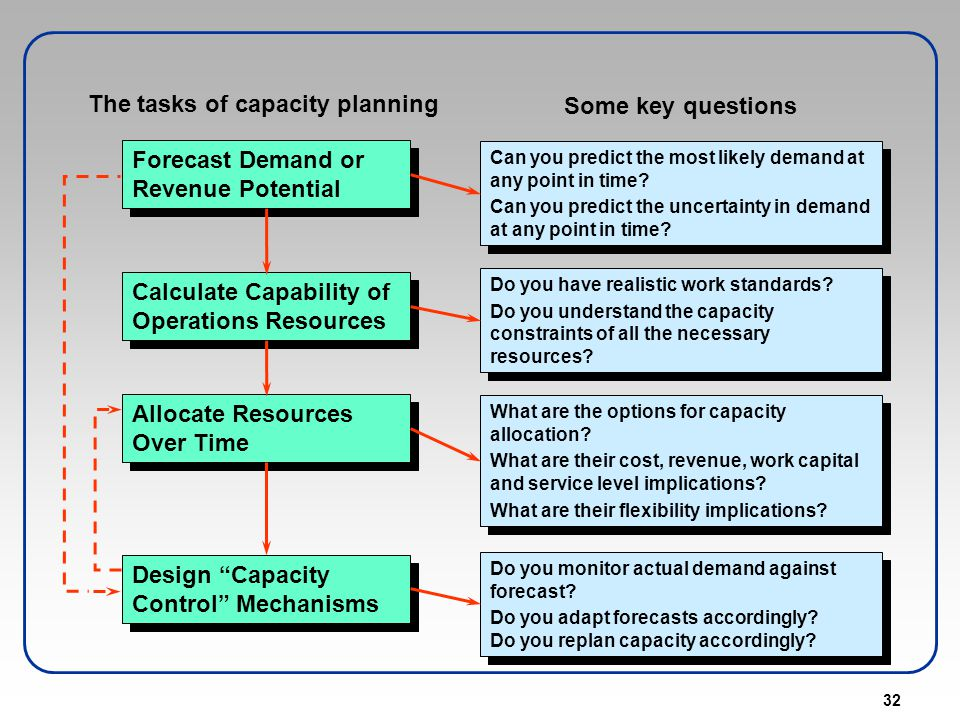 The tasks of capacity planning Some key questions